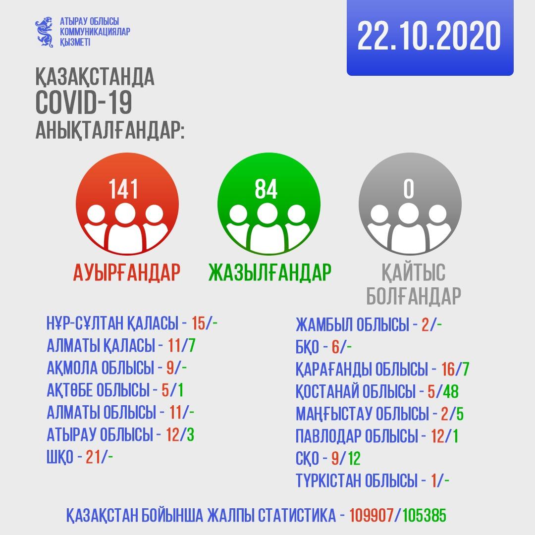Covid22102020 2