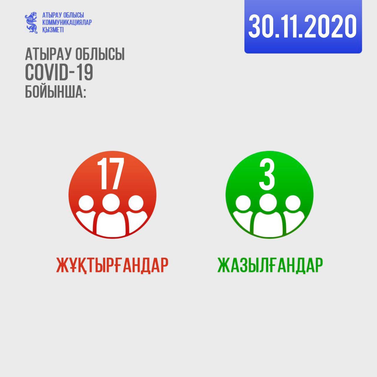 covid 19 3011