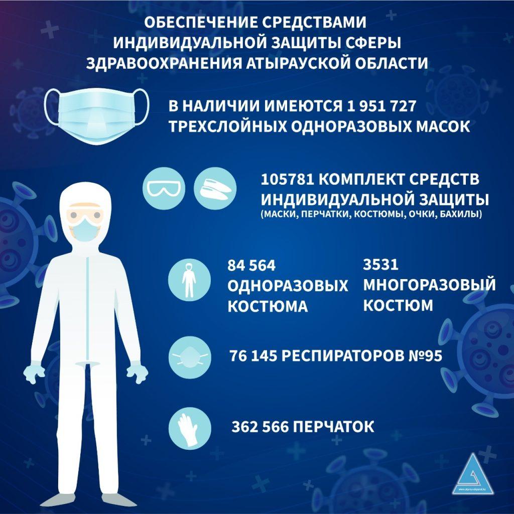 coronavirus atyrau 4 1